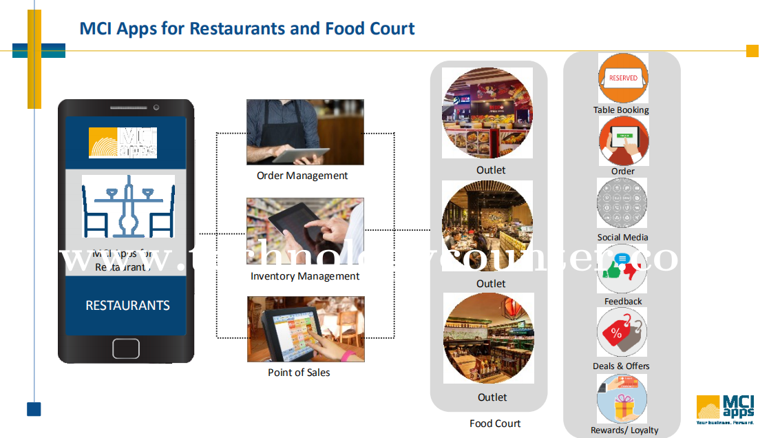MCI Apps for Restaurants and Food Court