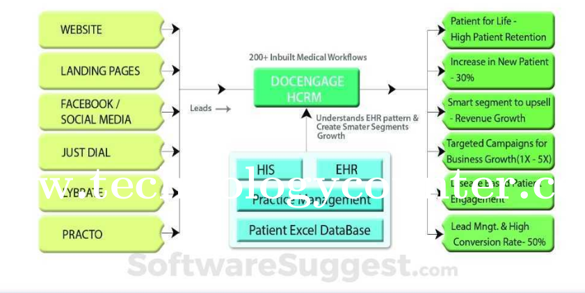 DocEngage Healthcare CRM